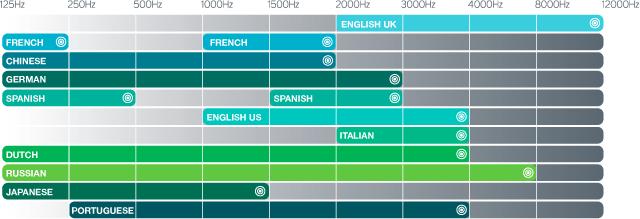speedlingua french